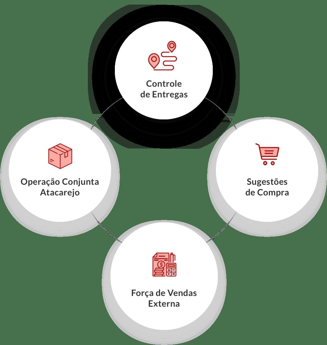 Um sistema de gestão que vai mudar a forma de você gerenciar sua empresa no segmento Atacado