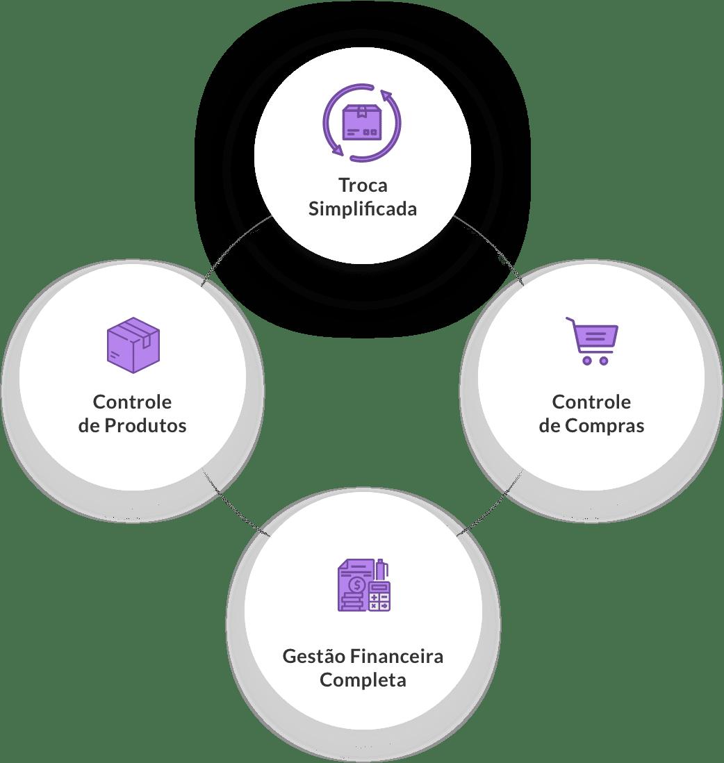 Soluções que vão ajudar o seu negócio de MultiVarejo