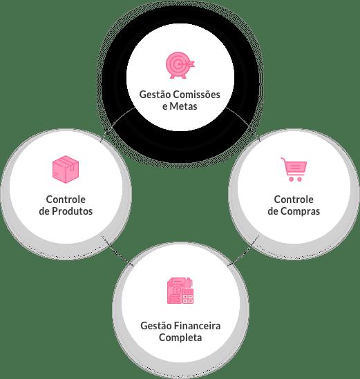 Soluções que vão ajudar o seu negócio