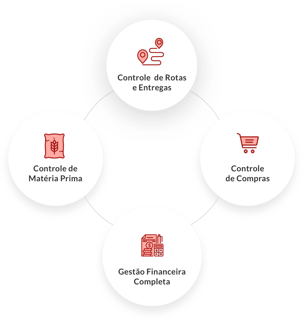 Um sistema de gestão que vai mudar a forma de gerenciar a sua pequena Indústria