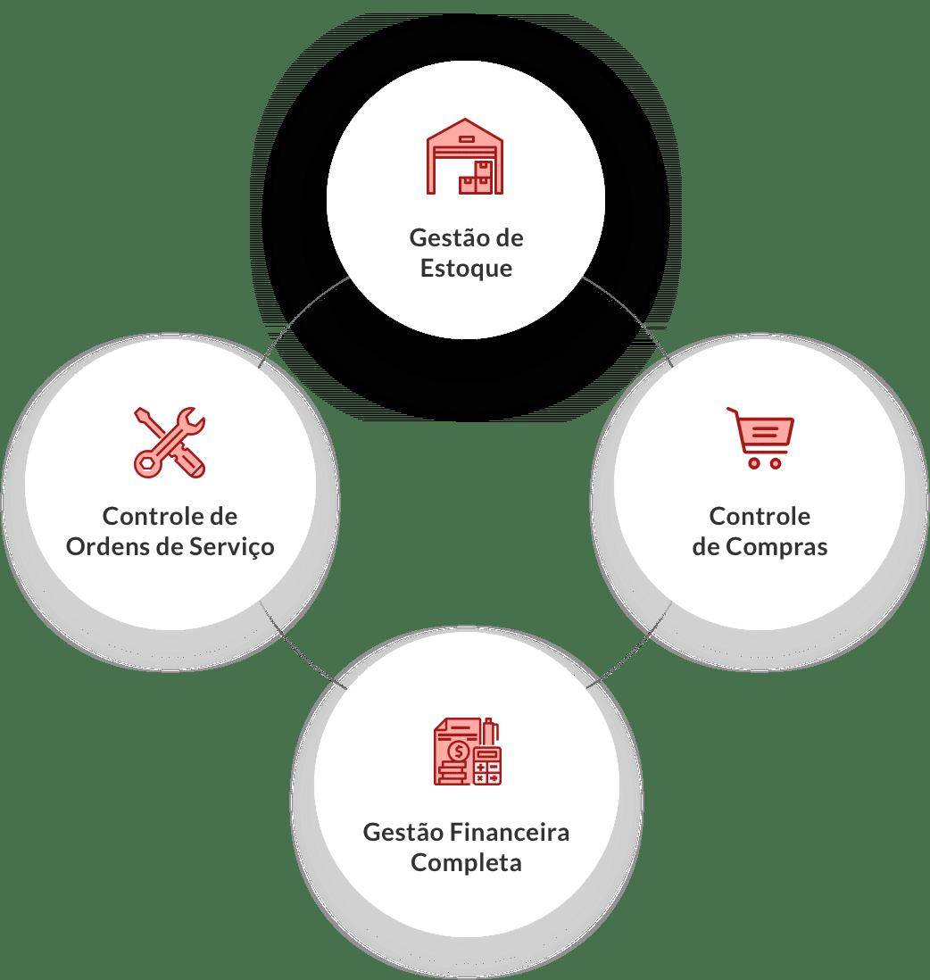 Um sistema de gestão que vai mudar a forma de gerenciar seu negócio de Serviços